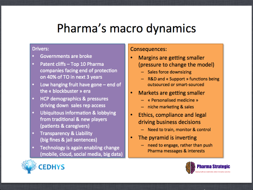 Pharma Macro Dynamic Drivers, Multi-channel